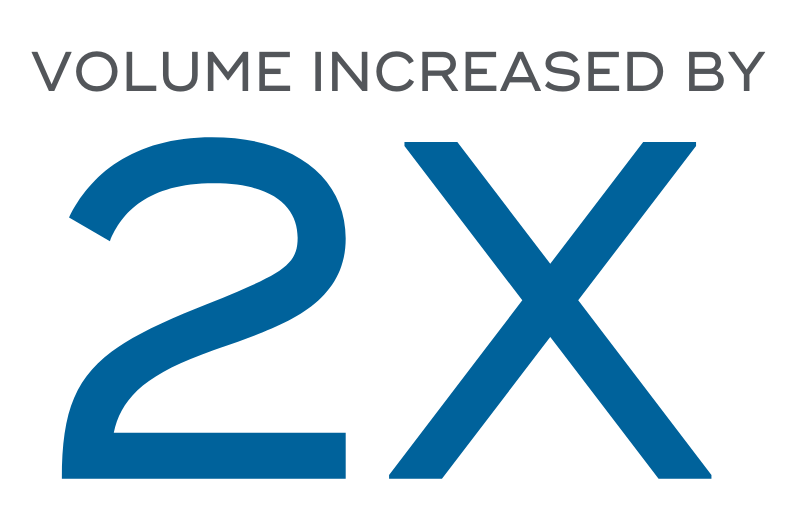 volume increased by 2x