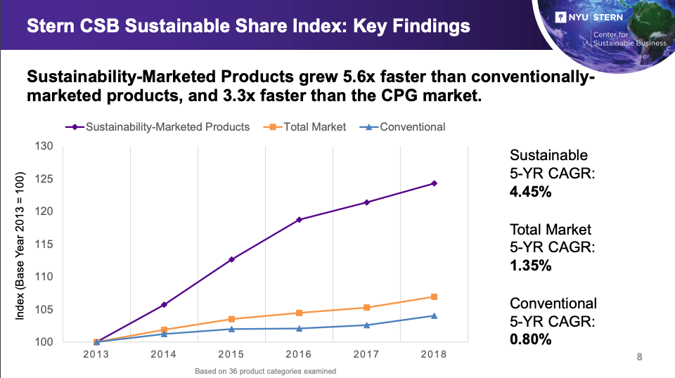Graph showing effect of sustainability marketing